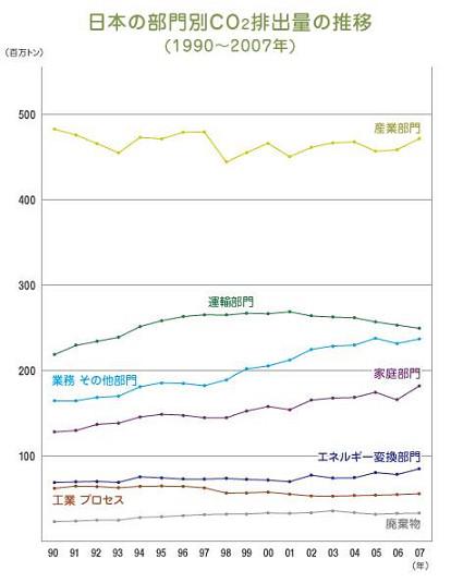 家庭のCO2排出量は増加